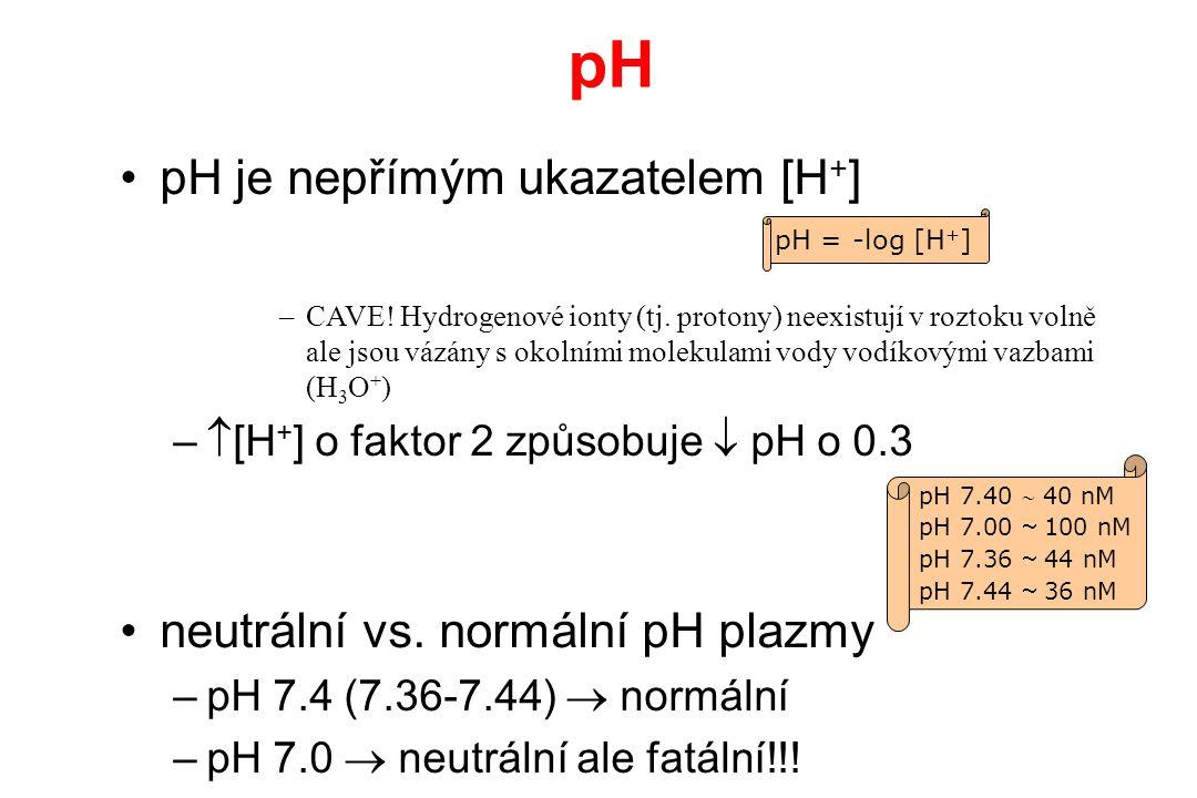 pH pH je nepřímým ukazatelem [H+] neutrální vs. normální pH plazmy